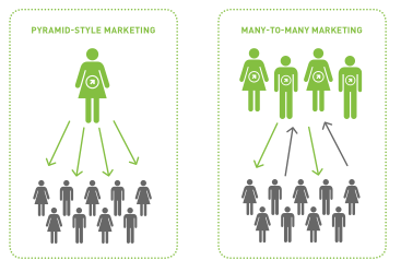 Pyramid vs. Many to Many advertising