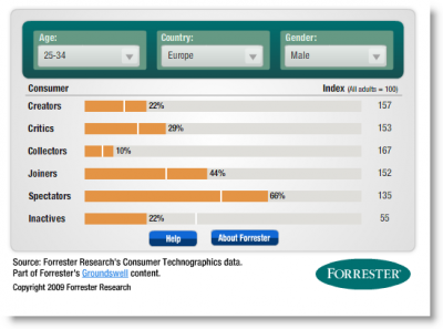 Forrester's Social Technographics Tool